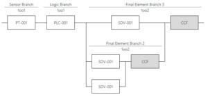 Reliability Block Diagram - ProSET®