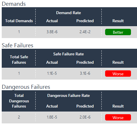 Demands and Failures Analysis - DATA Comp